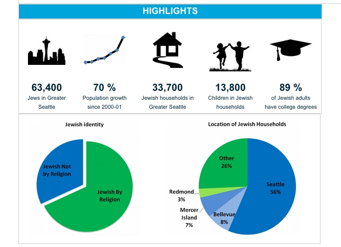 Some key takeaways from the 2014 Greater Seattle Jewish Community Study. Graphic via jewishinseattle.org.