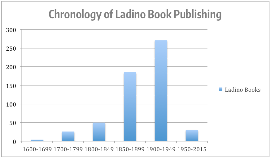 Chronology of Ladino Book Publishing Chart