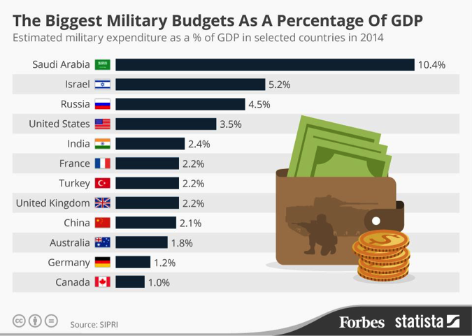 An infographic that shows spending on the military as a percentage of GDP: 10.4% for Saudi Arabia, 5.2% for Israel, 4.5% for Russia, and 3.5% for the United States