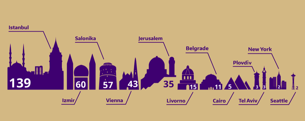 Infographic showing origins of publications in the SSDC: Istanbul (139), Izmir (60), Salonika (57), Vienna (43), Jerusalem (35),