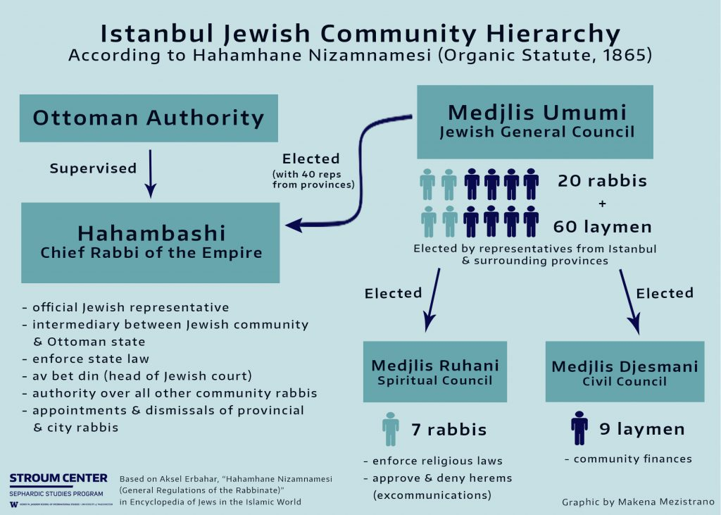 Blue flowchart detailing the Jewish communal hierarchy in Istanbul