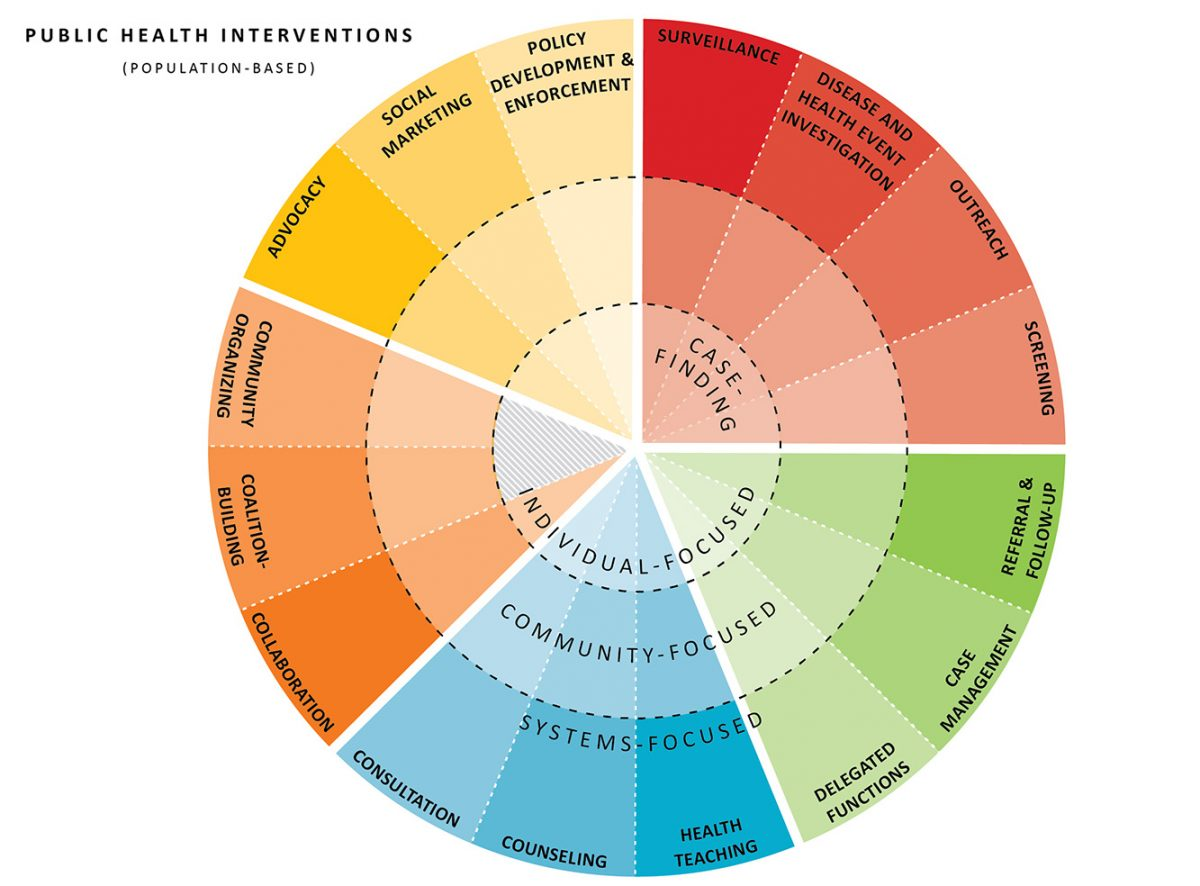 Colored wheel shows elements of good public health